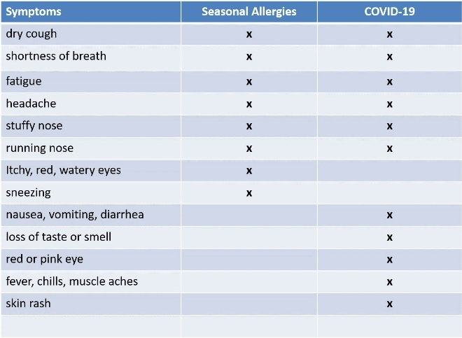 Photo Credit: by Dr. Bolanle Aina, Seasonal allergies vs Covid-19 similarities and differences
