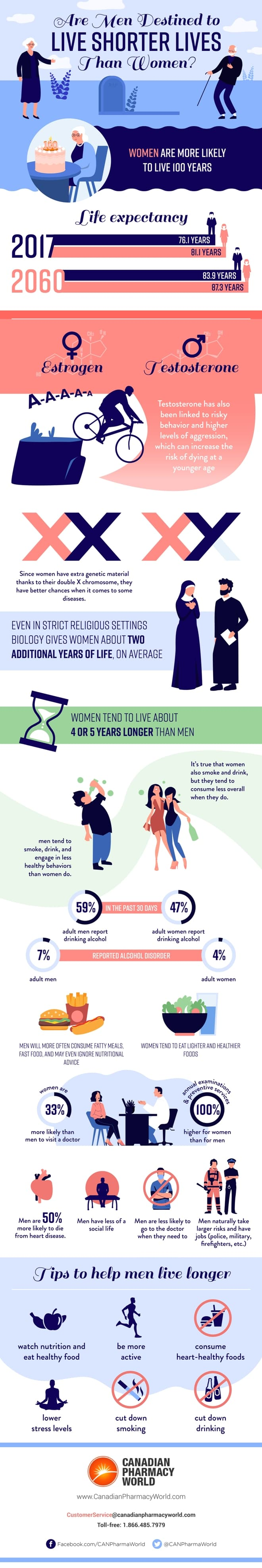 Are Men Destined to Live Shorter Lives Than Women?
